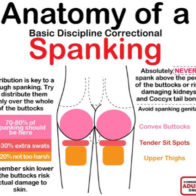 Guide of Spanking